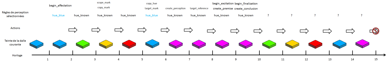 tutorial_4_chronogram_2_fr.png
